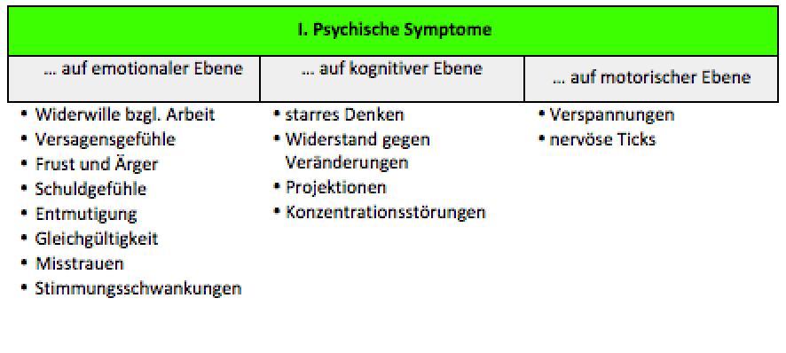 Psychische Symptome zum Burnout